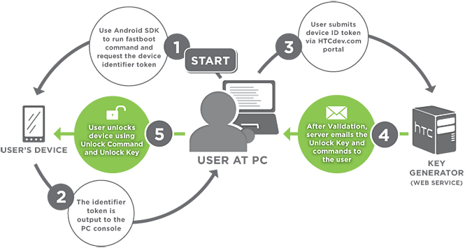 HTC nabízí odemknutí bootloaderu dalším zařízením