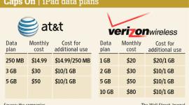 Uživatelé iPadu 3. generace mají problém s datovými tarify