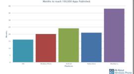 [Přehled] Marketplace překonal hranici 100 000 aplikací