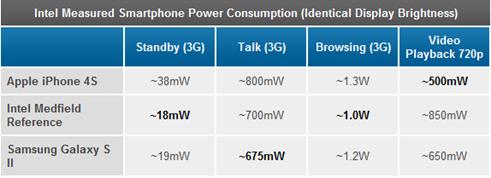 AnandTech - Intel's Medfield   Atom Z2460 Arrive for Smartphones  It's Finally Here-073331