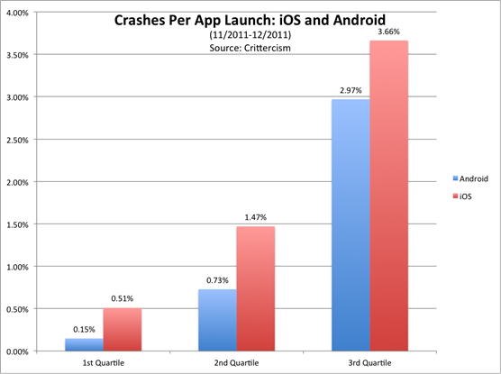 app-crashes-bar-graph1