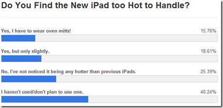 Do You Find the New iPad too Hot to Handle   poll    TechnoBuffalo-070411