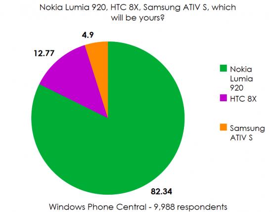 Velké srovnání Windows Phone králů