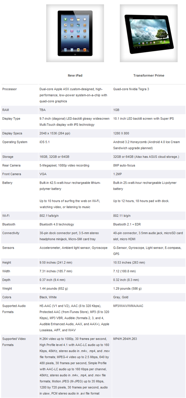 New iPad vs. Asus Eee Pad Transformer Prime Spec Shootout   TechnoBuffalo-073309