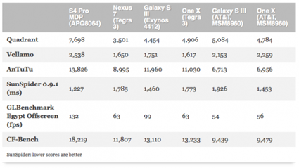 Qualcomm-Mobile-Developer-Tablet-Benchmarks-635x358