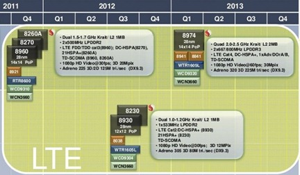 qualcomm-roadmap