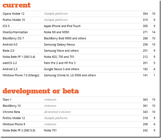 The HTML5 test - How well does your browser support HTML5 -203547