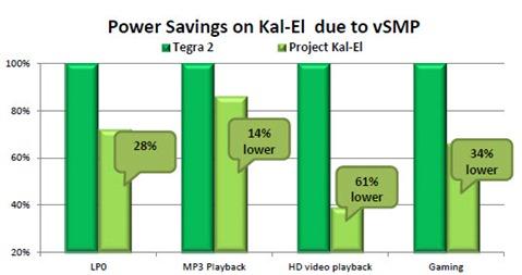 vsmp-power-benefits