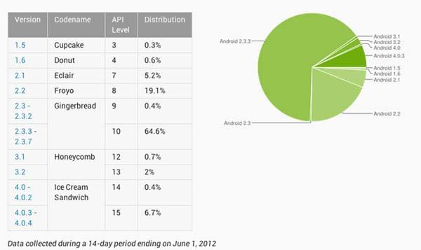 Víte kolik Google vydělá na každém uživateli Androidu?