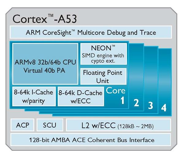 ARM Cortex A50 změní pohled na výkon