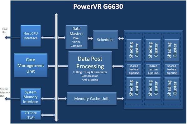 PowerVR G6630 rozdrtí cokoliv