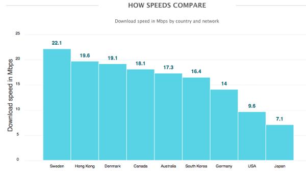 Nejrychlejší 4G LTE síť najdete ve Švédsku