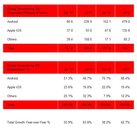 android_apple_stats