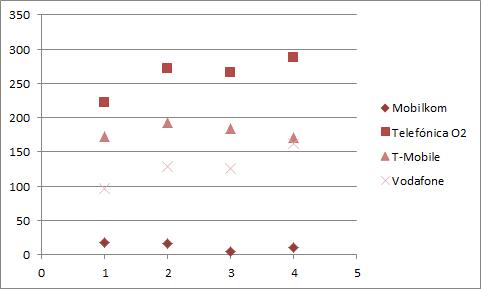 Graf na poslední rok