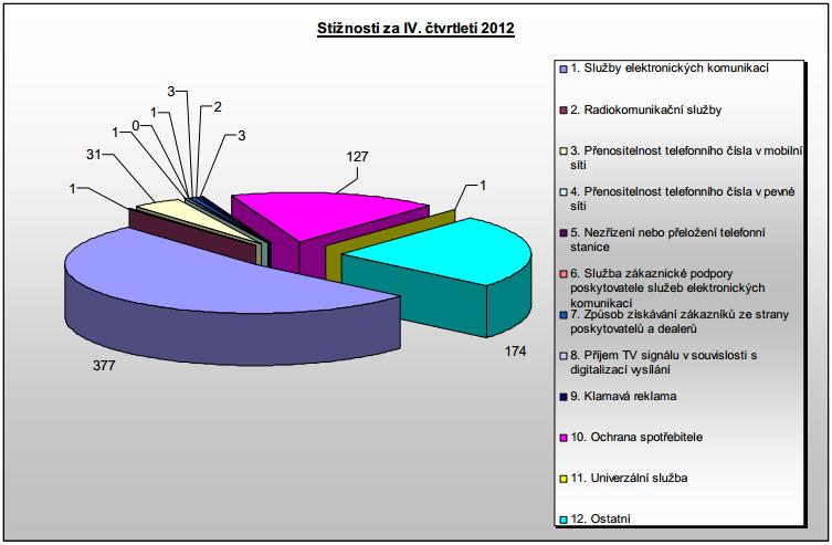 Počet stížností za IV.Q 2012