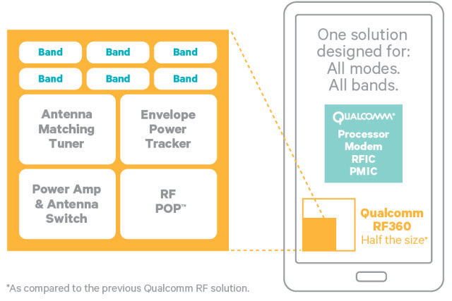 qualcomm-rf360
