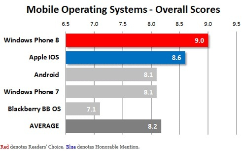 Windows-Phone-8-PC-Mag-Readers-Choice-satisfaction-award
