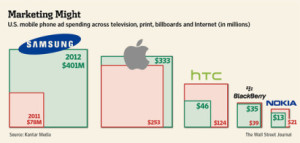 apple-vs-samsung-advertising-ad-budget-2012