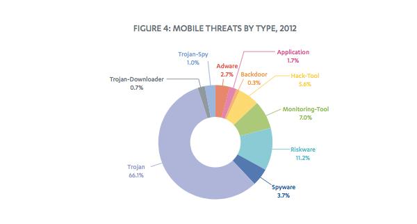 malware-F-Secure-2012-2