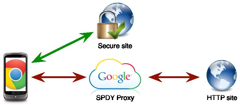 Chrome Beta přináší kompresi dat