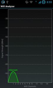 """Analýza okolních wifi sítí a zjištění, že tu máme """"čisto""""."""
