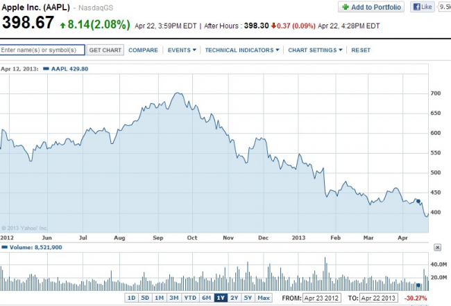 Apple Inc. Stock Chart   AAPL Interactive Chart - Yahoo! Finance