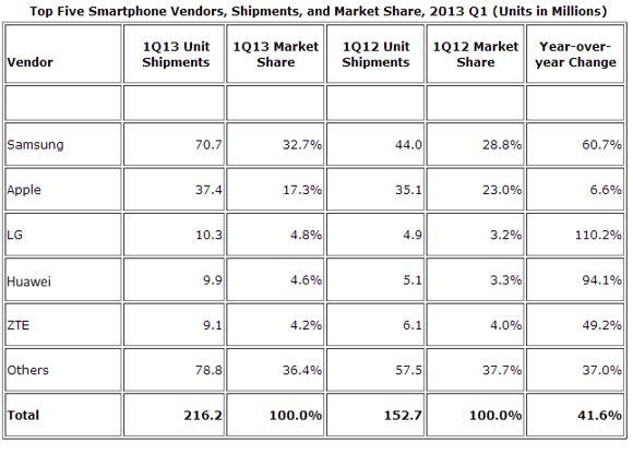 Q1-2013-Samsung-Apple-LG-ZTE-Huawei-smartphone-market-share