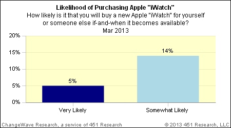 Survey-suggests-19-percent-of-consumers-would-buy-Apples-iWatch-1
