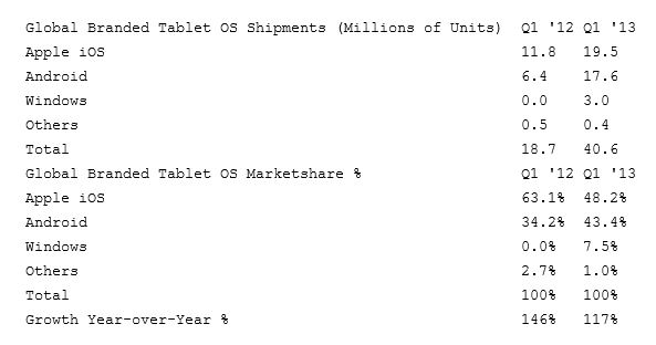 Windows-Q1-2013-Marketshare