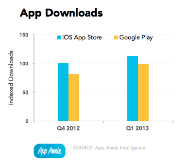 app-annie-index-2013q1-app-downloads