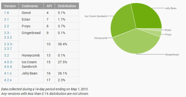 Dashboards   Android Developers (1)