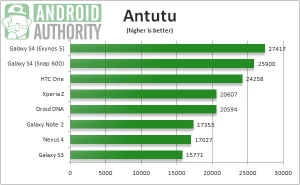 HTC-One-vs-Galaxy-S4-benchmarks (1)