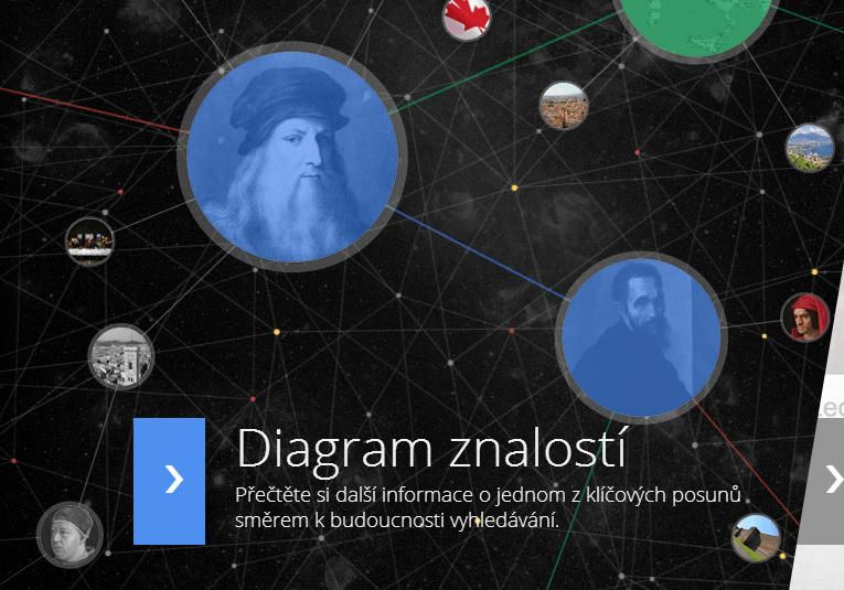 Diagram znalostí oficiálně v České republice