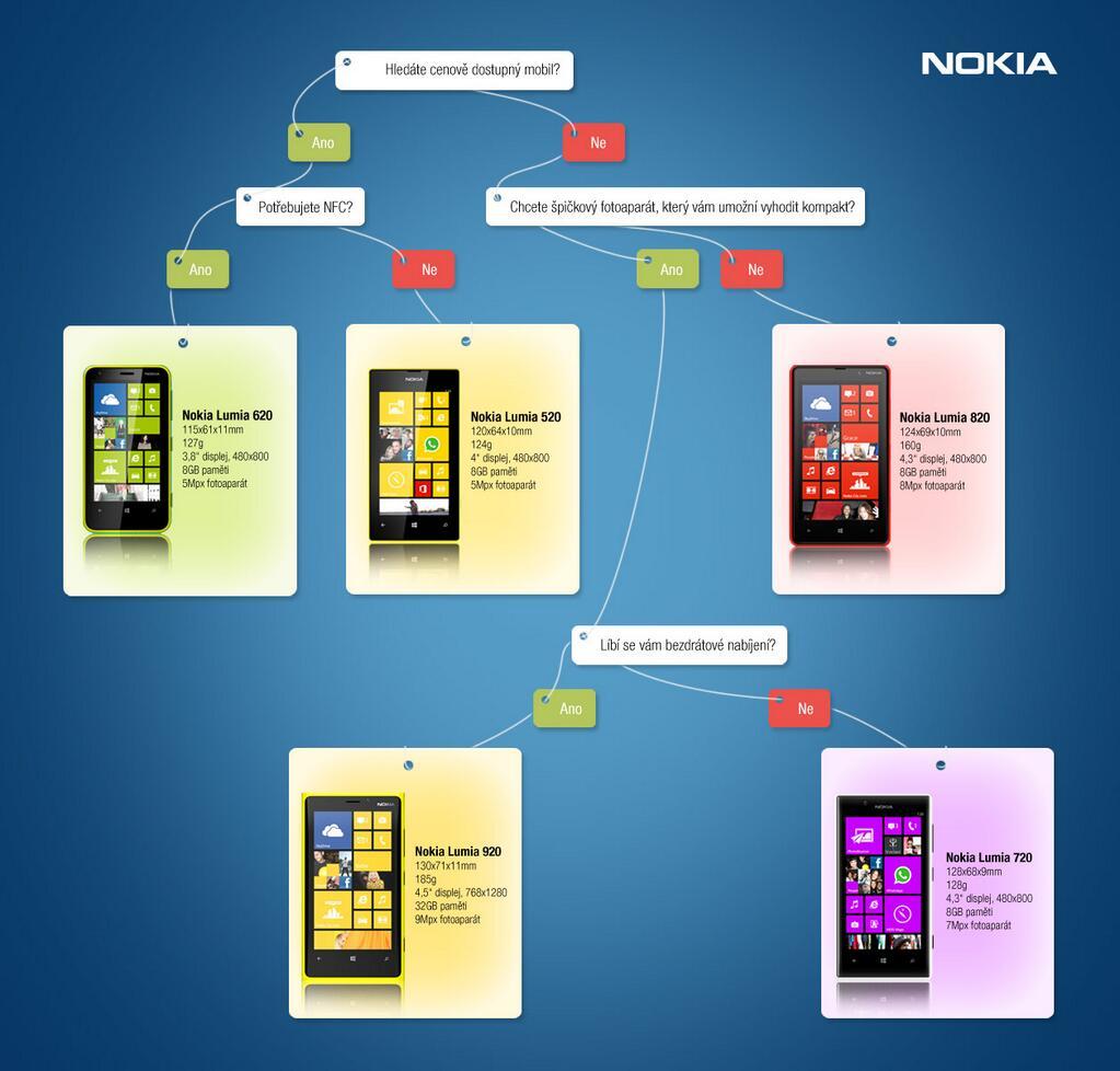 Nokia radí, kterou Lumii vybrat