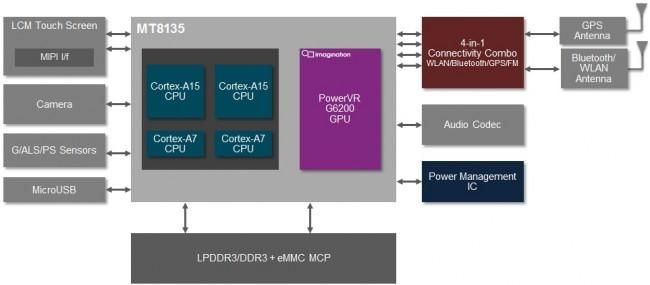 MediaTek-MT8135-PowerVR-G6200