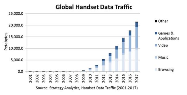 STRATEGY ANALYTICS HANDSET TRAFFIC DATA