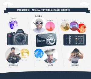 Srovname.cz infografika fotoaparaty
