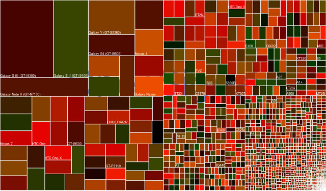 android-fragmentation-640x375 (1)