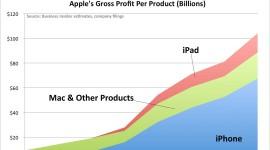 Reklama a zisky na iOS a Androidu