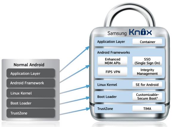 Samsung-Knox-Diagram