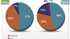 V používání mobilního webu vede Android s 51 procenty