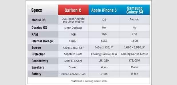Indický SmartNamo uvede Saffron X s dual-bootem
