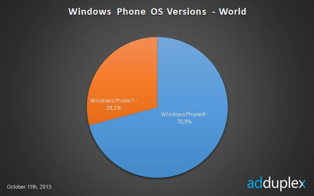Studie AdDuplex: Nokia zabírá 90% podíl na trhu s WP
