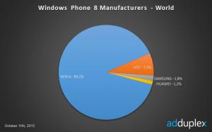 WP8 - výrobci - svět