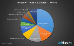 WP8 - zařízení - svět