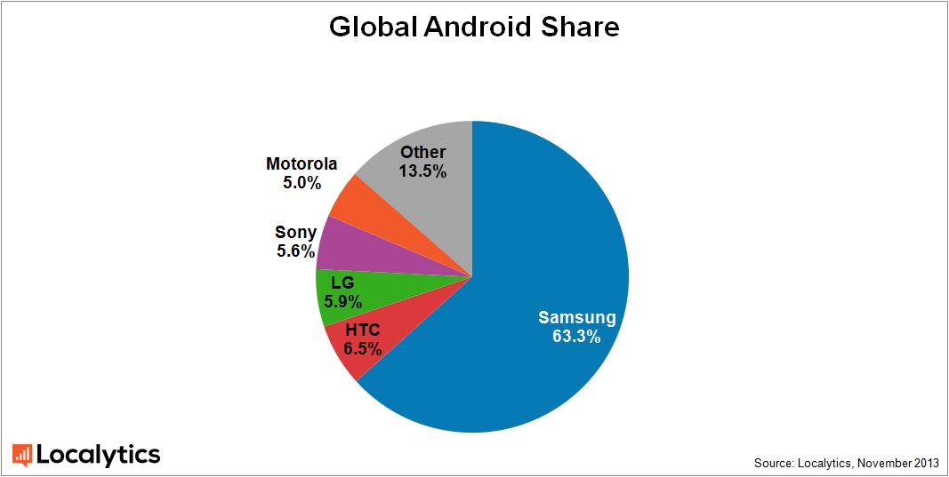 Studie Localytics: Samsung má 63% podíl na trhu s Androidy
