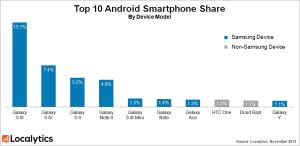 Chytré telefony - Android