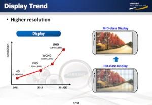 Samsung v roce 2014 . displeje