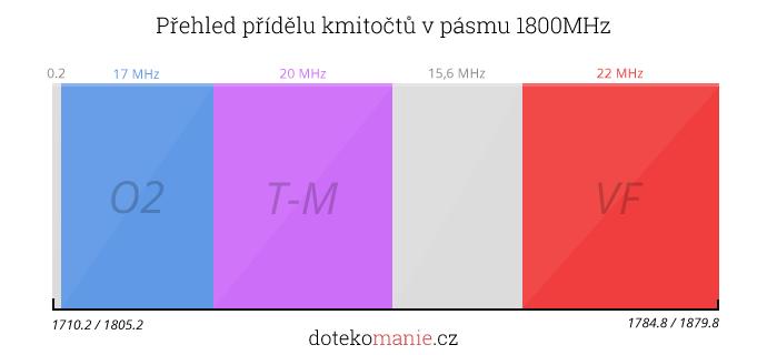 1800MHz