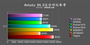 LG Odin - AnTuTu Lab
